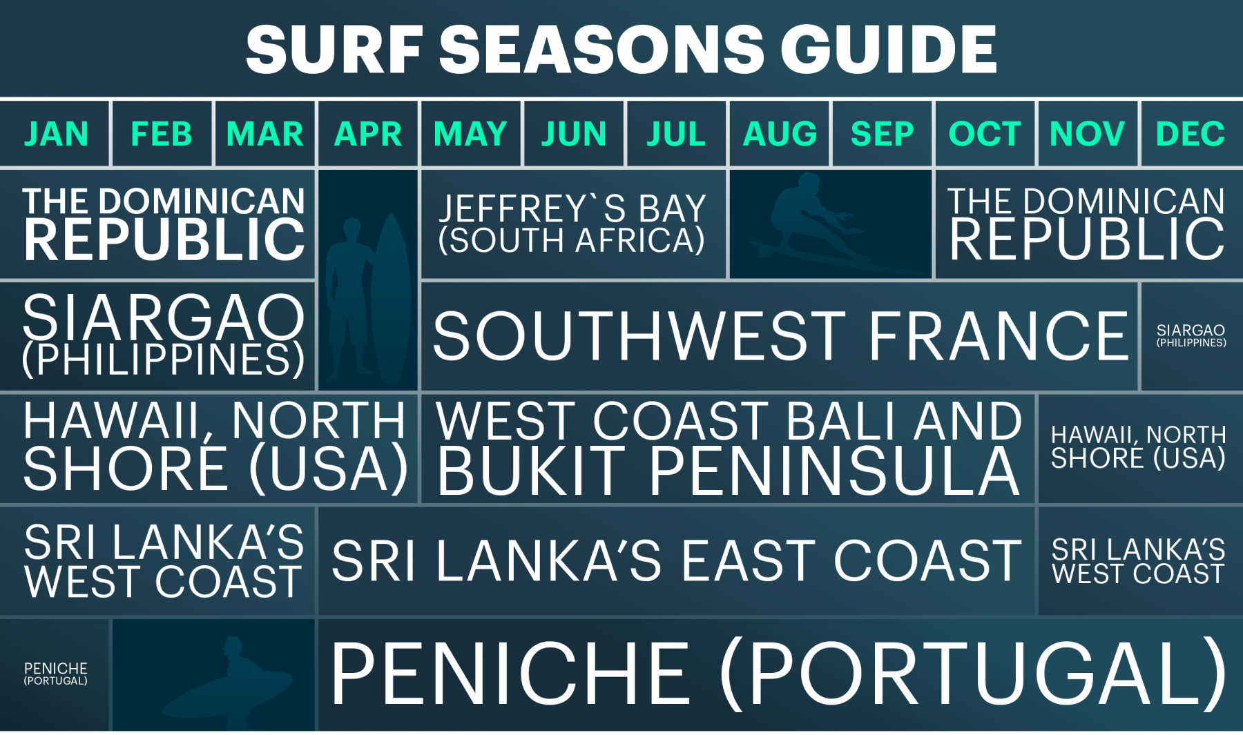 Surf Seasons Guide