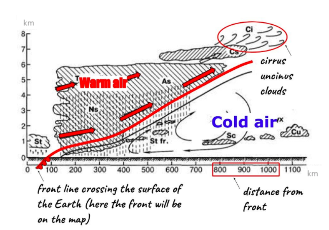 Warm and cold air