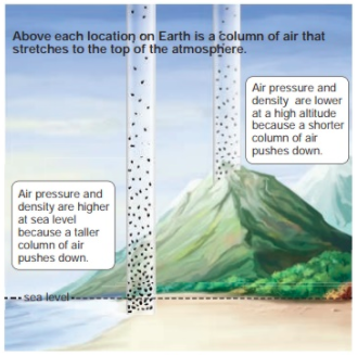 Kinds of air presses
