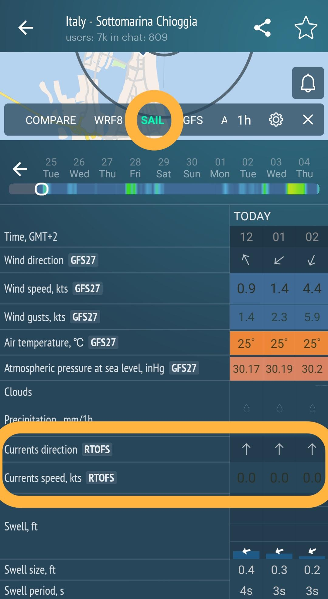 RTOFS currents' forecast