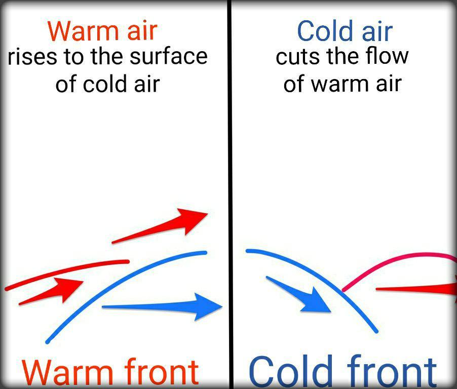 cold and warm fronts