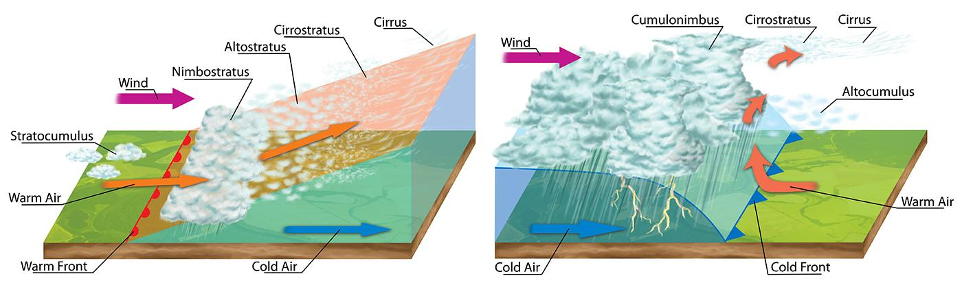 Clash of two air masses