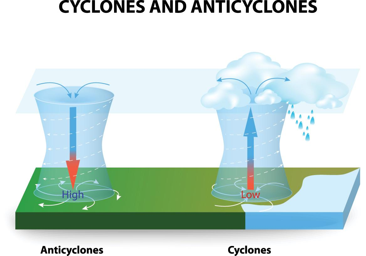 Cyclones and anticyclons